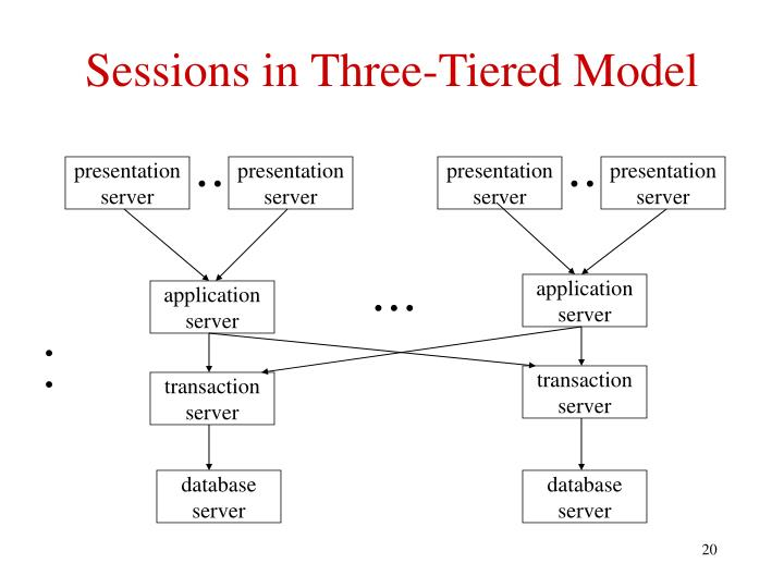 Sessions in Three-Tiered Model
