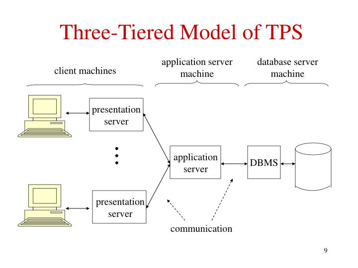 Three-Tiered Model of TPS
