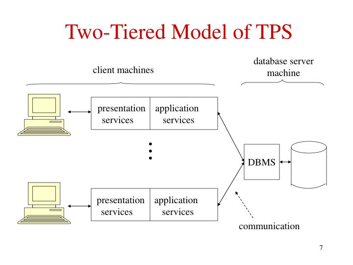 Two-Tiered Model of TPS