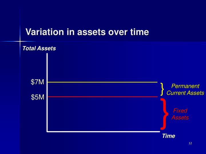 Variation in assets over time