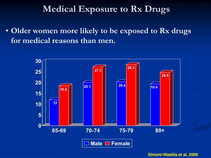 Medical Exposure to Rx Drugs