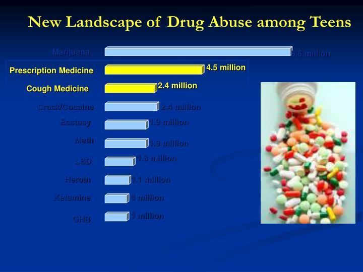 New Landscape of Drug Abuse among Teens