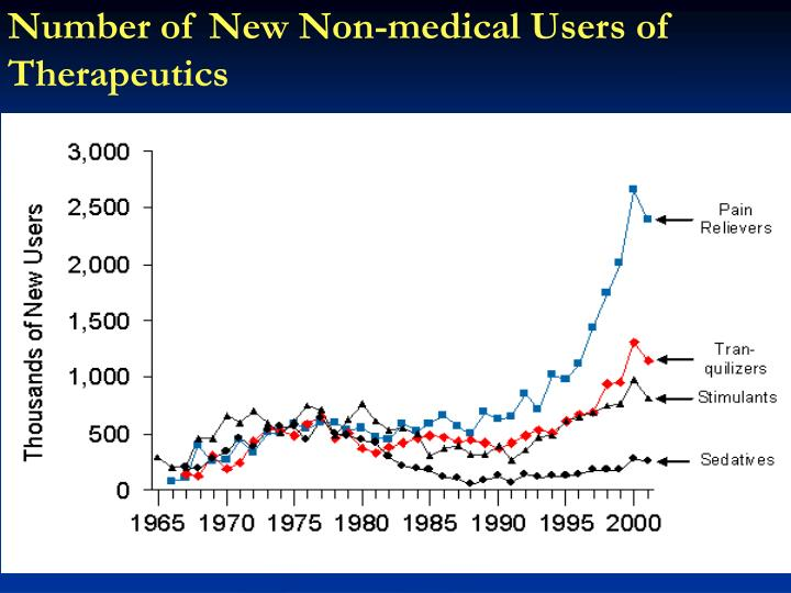 Number of New Non-medical Users of Therapeutics