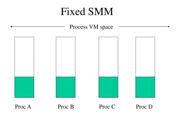 Fixed SMM