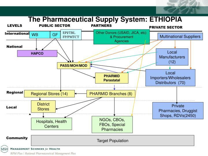 The Pharmaceutical Supply System: ETHIOPIA
