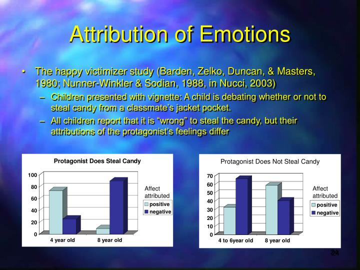 Attribution of Emotions