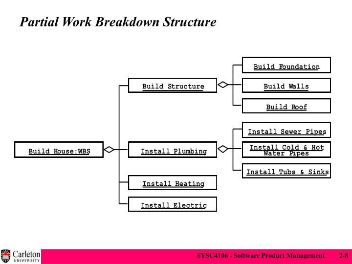 Partial Work Breakdown Structure
