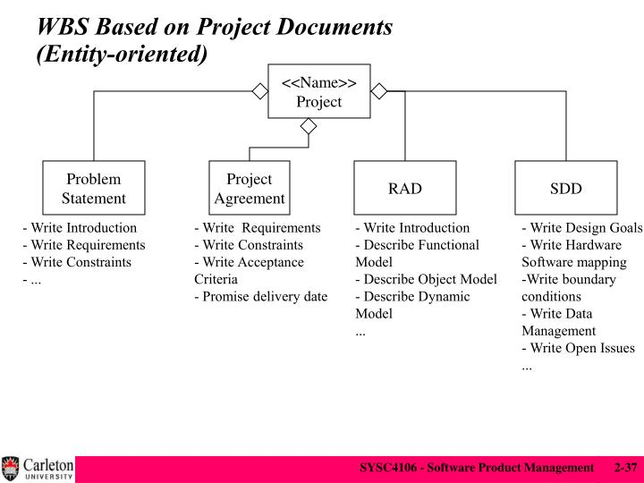 WBS Based on Project Documents