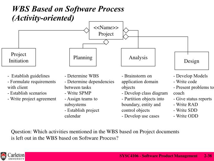 WBS Based on Software Process
