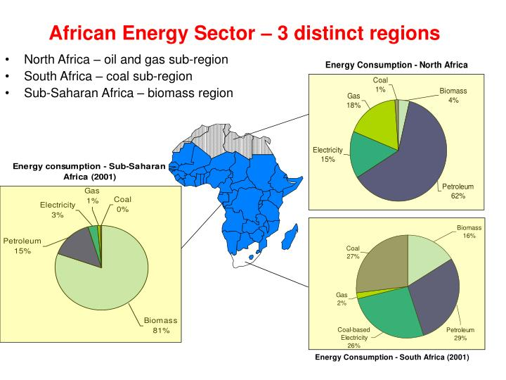 African Energy Sector – 3 distinct regions