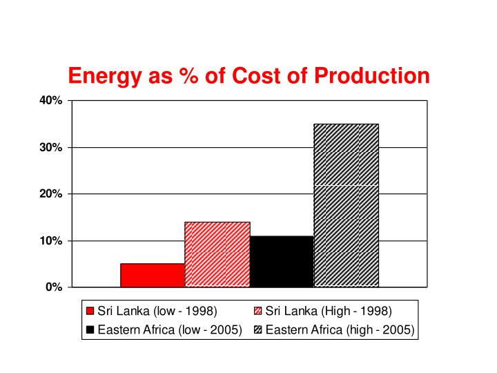Energy as % of Cost of Production