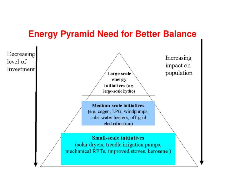 Energy Pyramid Need for Better Balance