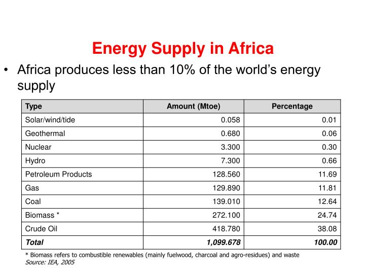 Energy Supply in Africa