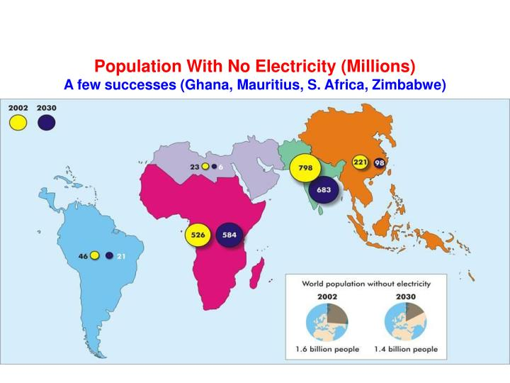 Population With No Electricity (Millions)