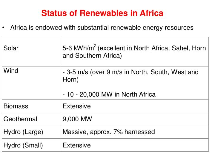 Status of Renewables in Africa