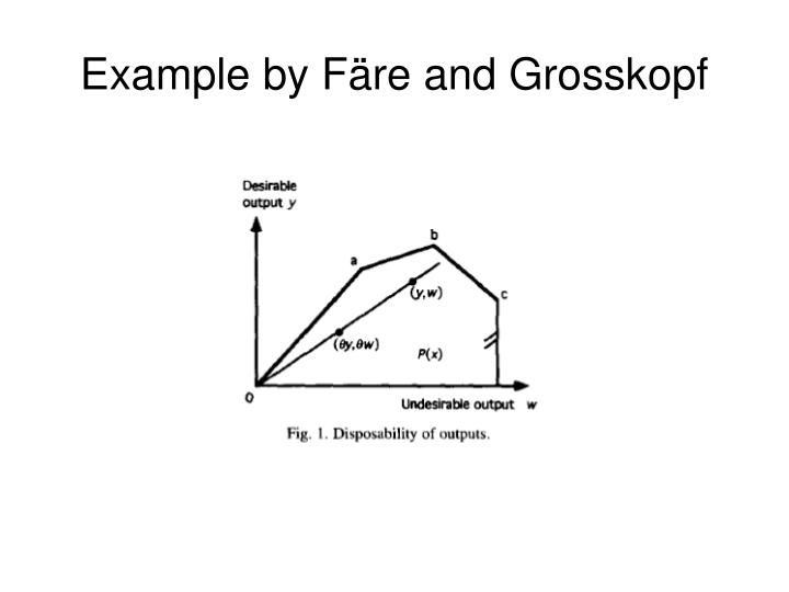 Example by Färe and Grosskopf