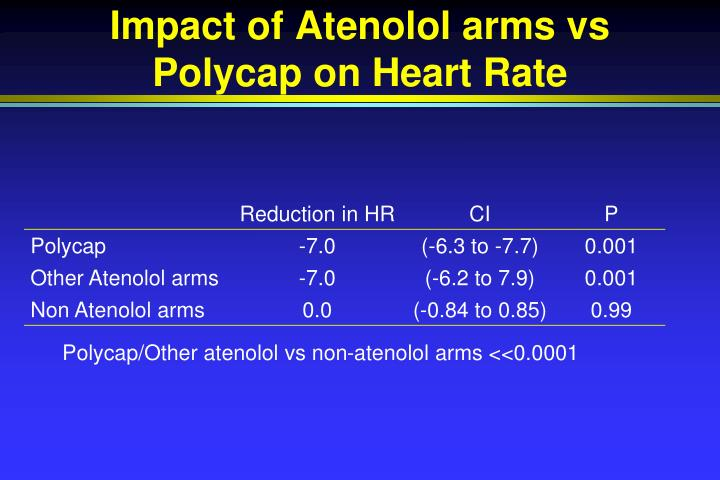 Impact of Atenolol arms vs Polycap on Heart Rate
