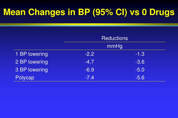 Mean Changes in BP (95% CI) vs 0 Drugs