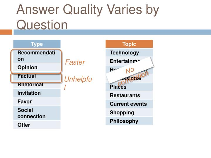 Answer Quality Varies by Question