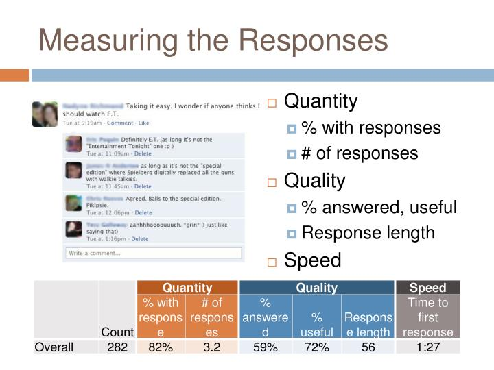 Measuring the Responses
