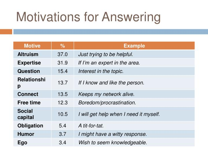 Motivations for Answering