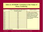 table 4 1 dymimic calculations of the volume of money laundering
