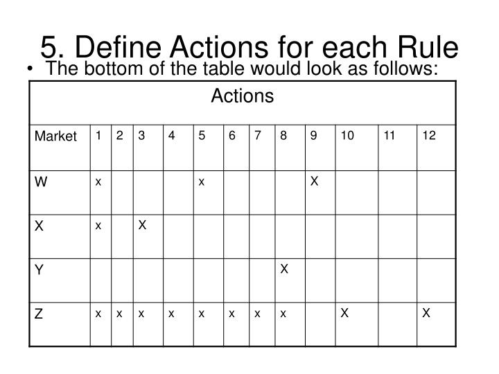 5. Define Actions for each Rule