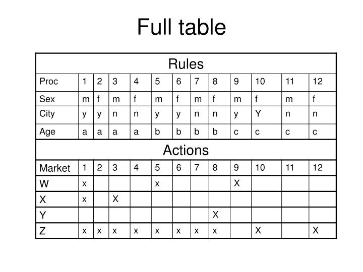 Full table