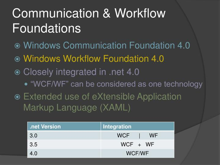 Communication & Workflow Foundations