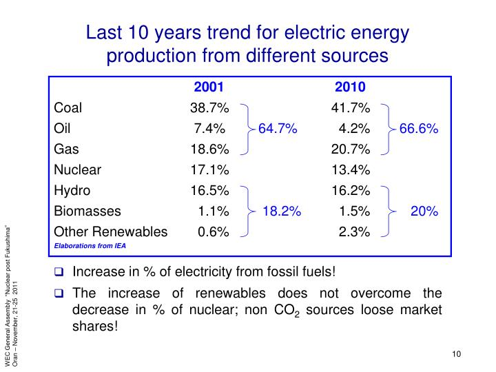Last 10 years trend for electric energy production from different sources