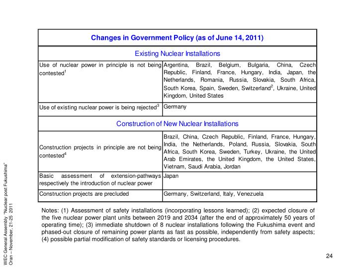 Notes: (1) Assessment of safety installations (incorporating lessons learned); (2) expected closure of the five nuclear power plant units between 2019 and 2034 (after the end of approximately 50 years of operating time); (3) immediate shutdown of 8 nuclear installations following the Fukushima event and phased-out closure of remaining power plants as fast as possible, independently from safety aspects; (4) possible partial modification of safety standards or licensing procedures.
