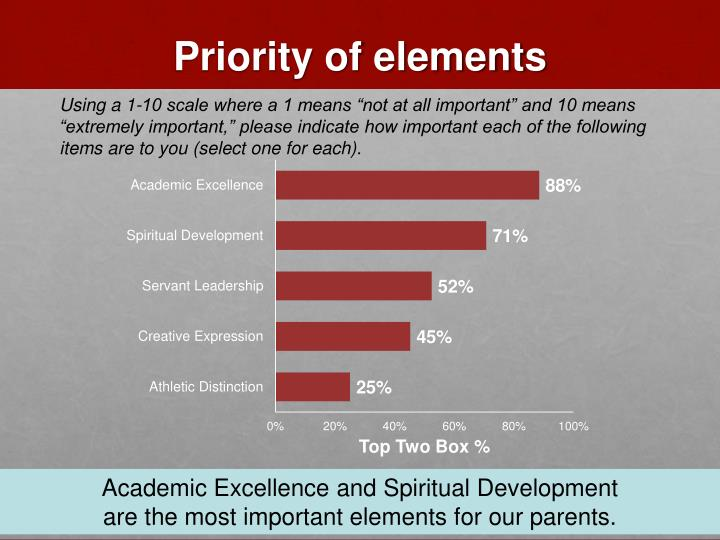 Priority of elements