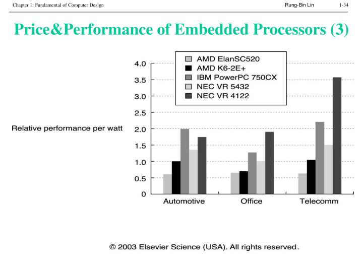 Price&Performance of Embedded Processors (3)