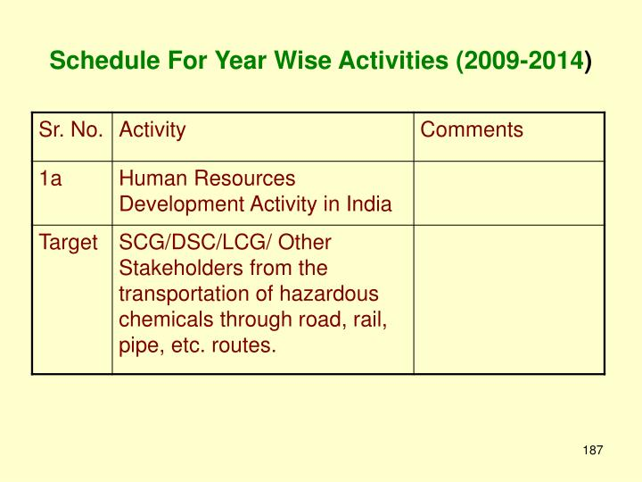 Schedule For Year Wise Activities (2009-2014