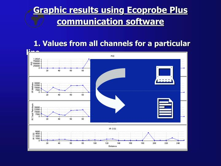 Graphic results using Ecoprobe Plus communication software