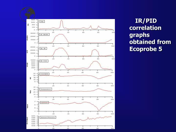 IR/PID correlation graphs obtained from Ecoprobe 5