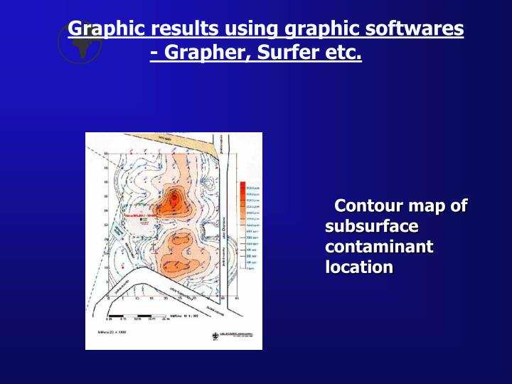 Graphic results using graphic softwares - Grapher, Surfer etc.