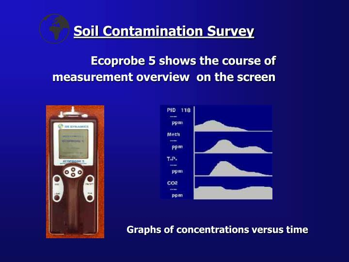 Soil Contamination Survey