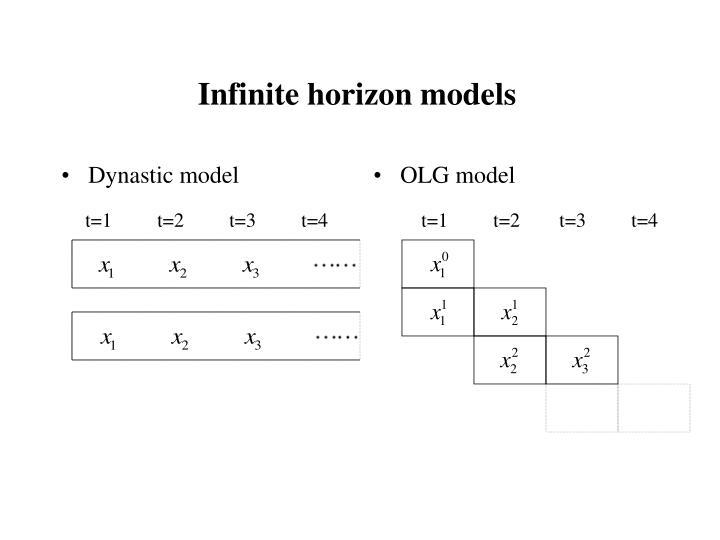 Dynastic model