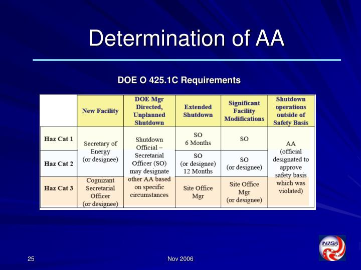 Determination of AA