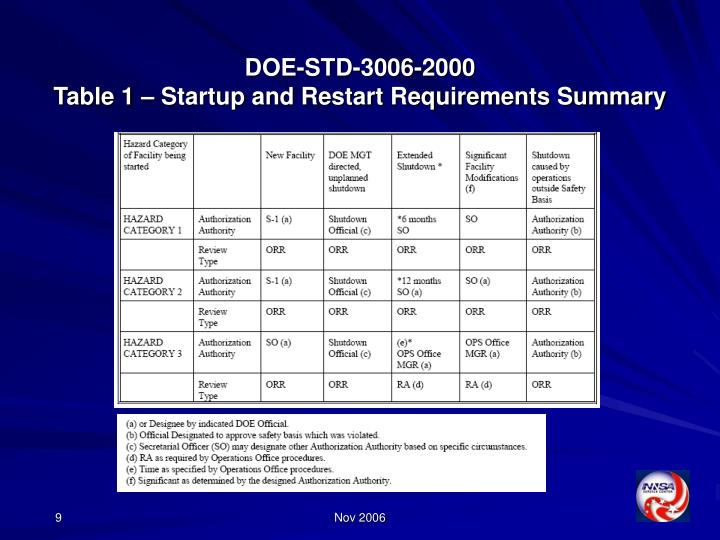 DOE-STD-3006-2000