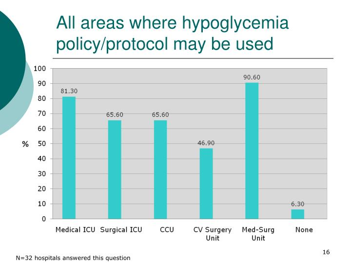 All areas where hypoglycemia policy/protocol may be used