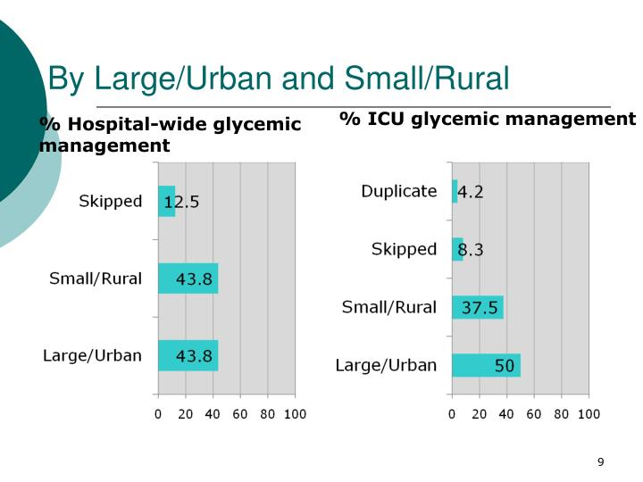 By Large/Urban and Small/Rural
