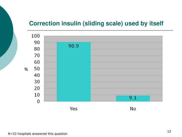 Correction insulin (sliding scale) used by itself