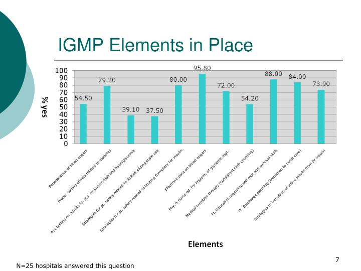 IGMP Elements in Place