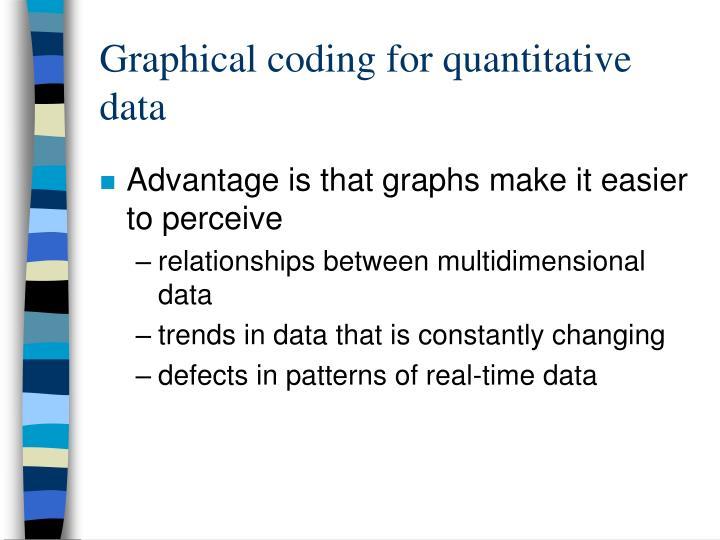 Graphical coding for quantitative data