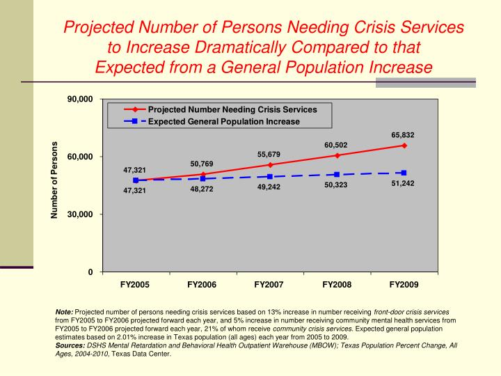 Projected Number of Persons Needing Crisis Services