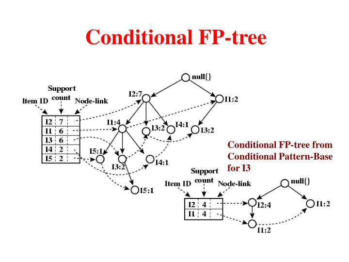 Conditional FP-tree