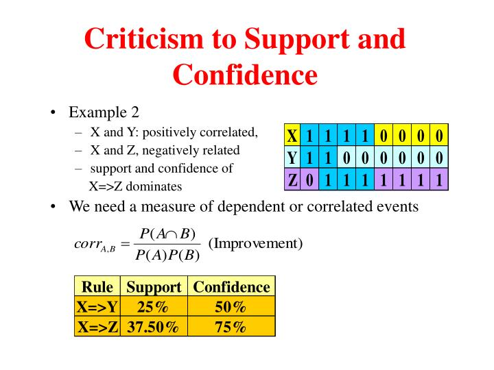 Criticism to Support and Confidence