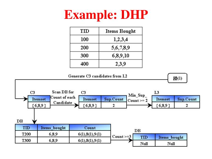 Example: DHP